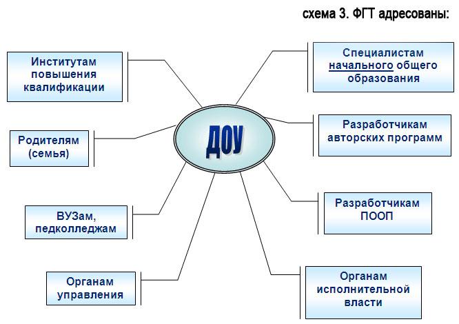 Схема 3).